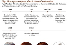 Ngo Mon space reopens after 8 years of restoration