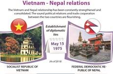 Vietnam - Nepal relations