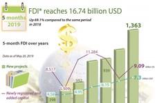 FDI reaches 16.74 billion USD