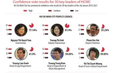 Confidence vote results for 30 key leaders of HCMC