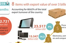 Total export turnover of the first 6 months of 2019
