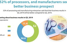 52% of processors and manufacturers see better business prospect