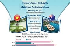 Economy, Trade - Highlights of  Vietnam-Australia relations