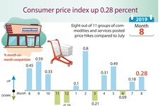 Consumer price index up 0.28 percent