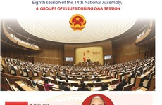 Eighth session of 14th National Assembly