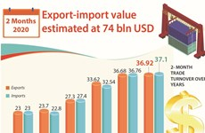 Export-import value estimated at 74 bln USD