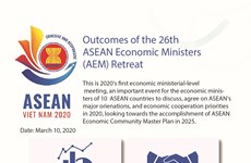 Outcomes of 26th ASEAN Economic Ministers Retreat