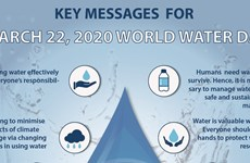 Key messages for World Water Day 2020
