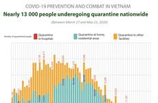 Covid-19 prevention and combat in Vietnam