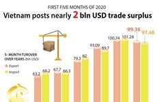 Vietnam posts nearly 2 bln USD trade surplus