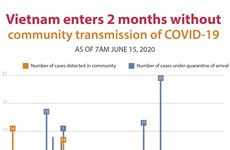 Vietnam enters 2 months without  community transmission of COVID-19