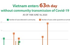 Vietnam enters 63th day  without community transmission of Covid-19