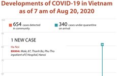 Developments of COVID-19 in Vietnam as of 7 am of Aug 20, 2020