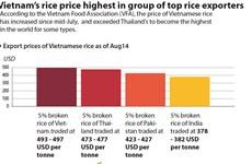 Vietnam's rice price highest in group of top rice exporters