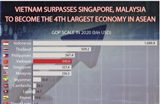 Vietnam surpasses Singapore, Malaysia to become the 4th largest economy in ASEAN