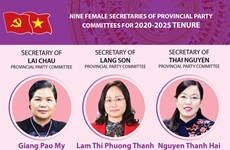 Nine new female Secretaries of provincial Party Committees for 2020-2025 tenure