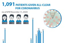 1,091 patients given all-clear for coronavirus
