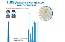 1,093 patients given all-clear for coronavirus