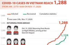 COVID-19 cases in Vietnam reach 1,288