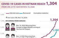 COVID-19 cases in Vietnam reach 1,304