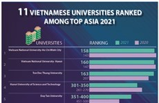 11 Vietnamese universities ranked among top Asia 2021