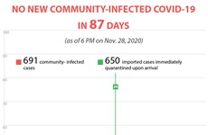 No new community-infected COVID-19 cases in Vietnam for 87 days straight