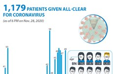 1,179 patients given all-clear for coronavirus