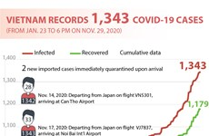 Vietnam records 1,343 COVID-19 cases
