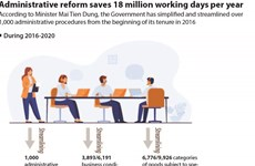 Administrative reform saves 18 million working days per year