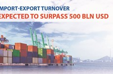 Import-export turnover expected to surpass 500 bln USD