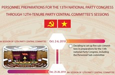 Personnel preparations for 13th National Party Congress