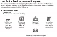 North-South railway renovation project