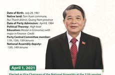 Nguyen Duc Hai elected as Vice Chairman of National Assembly