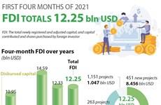 FDI totals 12.25 bln USD in first four months