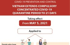Compulsory quarantine period extended to 21 days