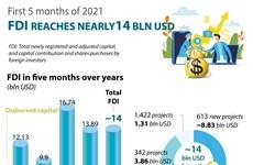FDI reaches nearly 14 bln USD