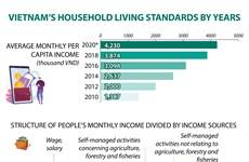 Vietnam's household living standards over years