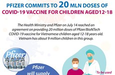 Pfizer commits to 20 mln doses of COVID-19 vaccine for children aged 12-18