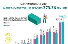 Import-export value tops 373 billion USD