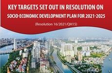 Key targets set out in resolution on socio-economic development plan for 2021-2025