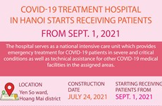 Covid-19 treatment hospital in Hanoi starts receiving patients from Sept.1
