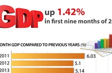 GDP up 1.42% in first nine months of 2021