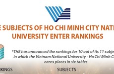 More subjects of Ho Chi Minh City National University enter rankings