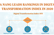 (Interactive) Da Nang leads rankings in digital transformation index in 2020