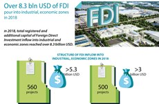 Over 8.3 bln USD of FDI pour into industrial, economic zones in 2018