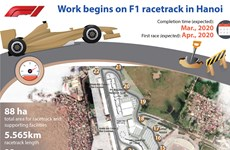 Work begins on F1 race track in Hanoi
