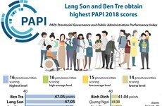 Lang Son, Ben Tre obtain highest PAPI 2018 scores