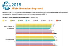 PAPI 2018: All six dimensions improved