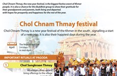 Chol Chnam Thmay festival
