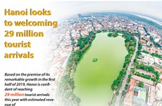 Hanoi looks to welcoming 29 million tourist arrivals